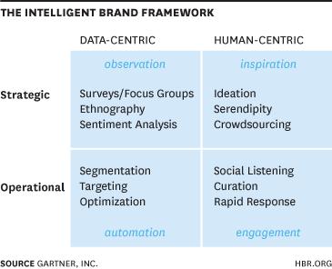 intelligent-brand-framework