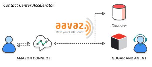 Aavaz-Sugar-AmazonConnect-Diagram-Icons